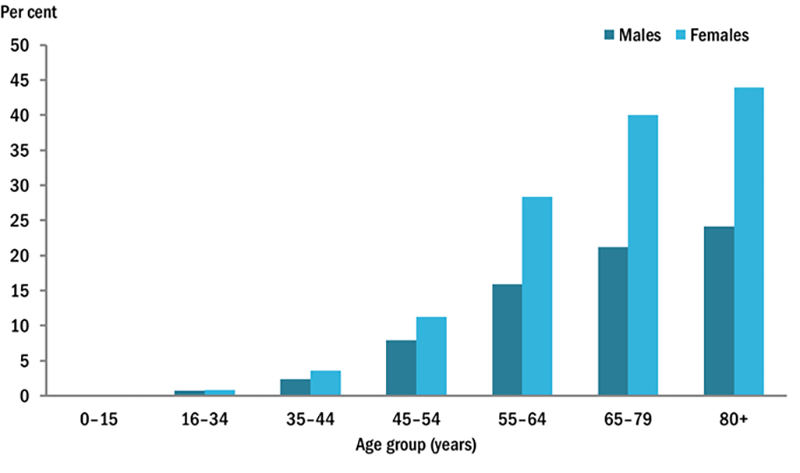 Graph showing prevalence of osteoarthritis vs age